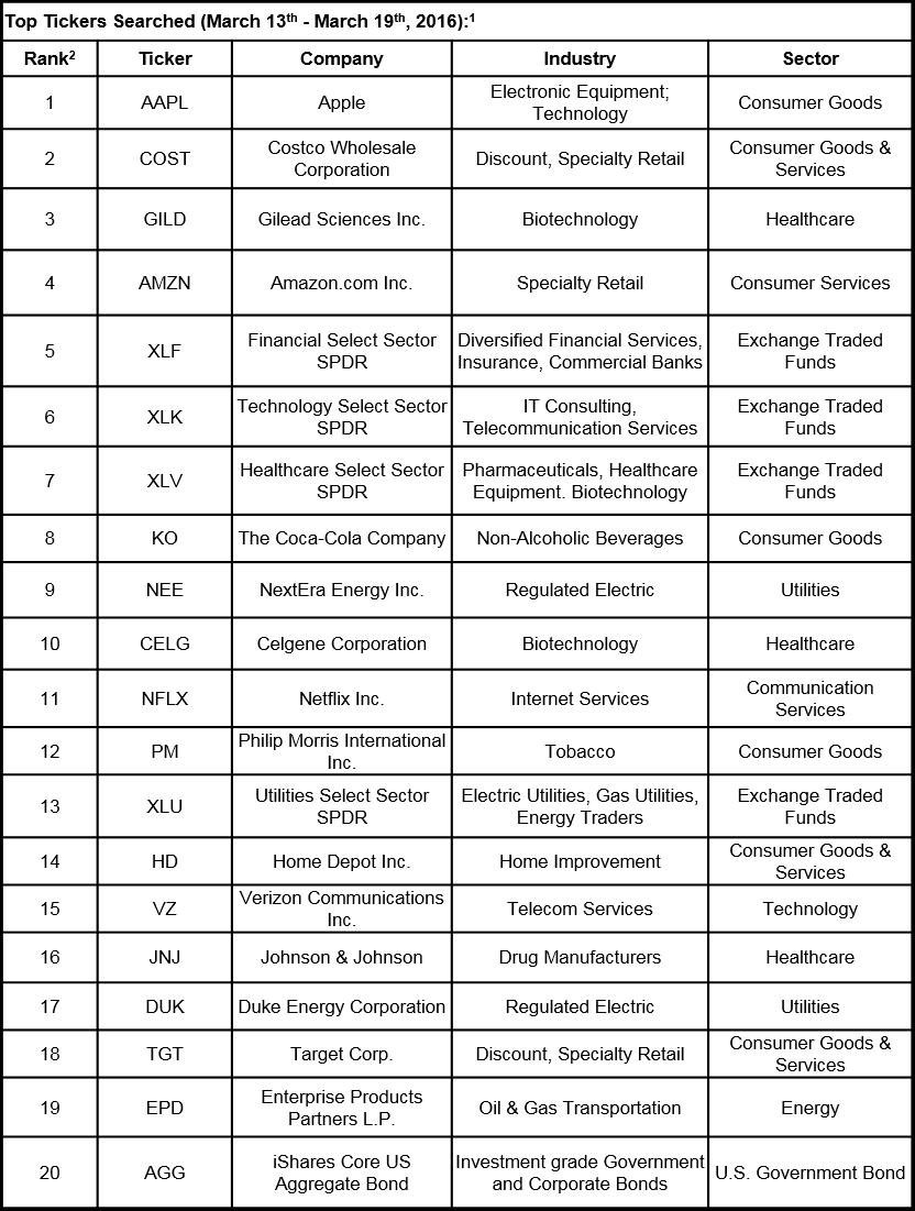 Tickers 3.13-3.19